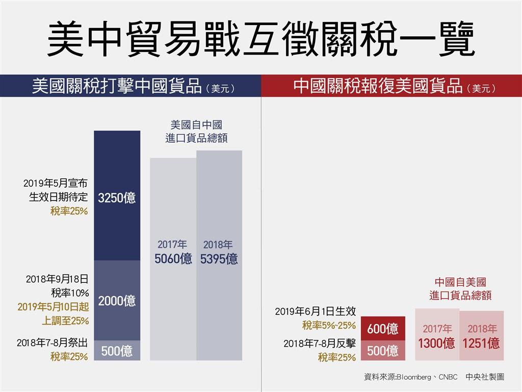 美國貿易代表署13日公布對中國剩餘3000億美元商品加徵關稅清單,包括農產品、衣物等共3805項。(中央社製圖)