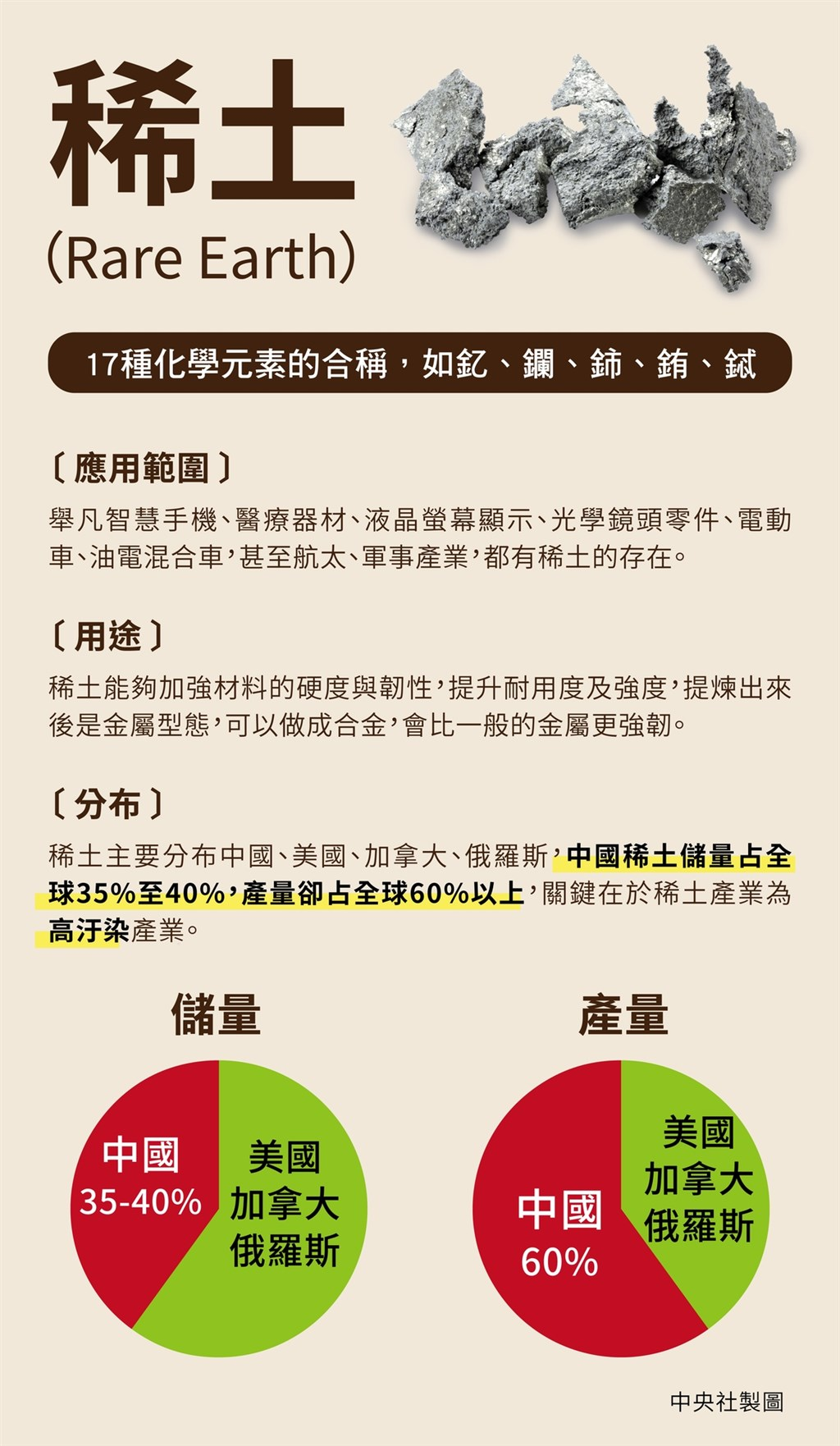 中國可能將手中稀土資源作為翻轉美中貿易戰局勢籌碼。(中央社製表)