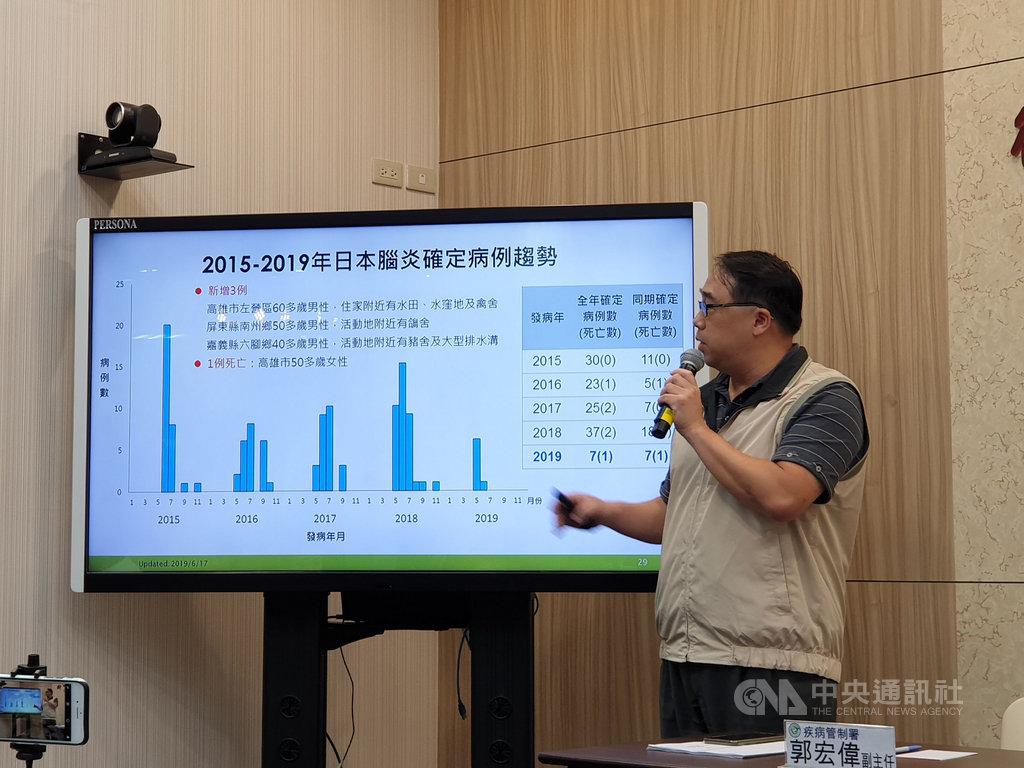疾病管制署疫情中心副主任郭宏偉18日表示,國內新增3例日本腦炎確定病例,至今1例死亡。今年日本腦炎病例共7例,其中4例在高雄,病例數全國最多。中央社記者陳偉婷攝 108年6月18日