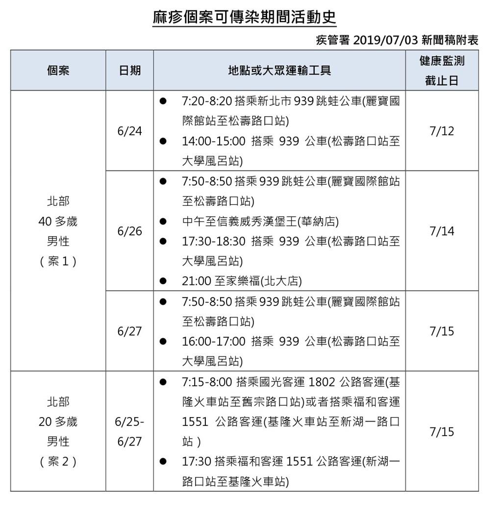 疾管署3日公布,國內新增2例境外移入麻疹個案,一人曾到中國、一人則曾去泰國旅遊。(疾管署提供)