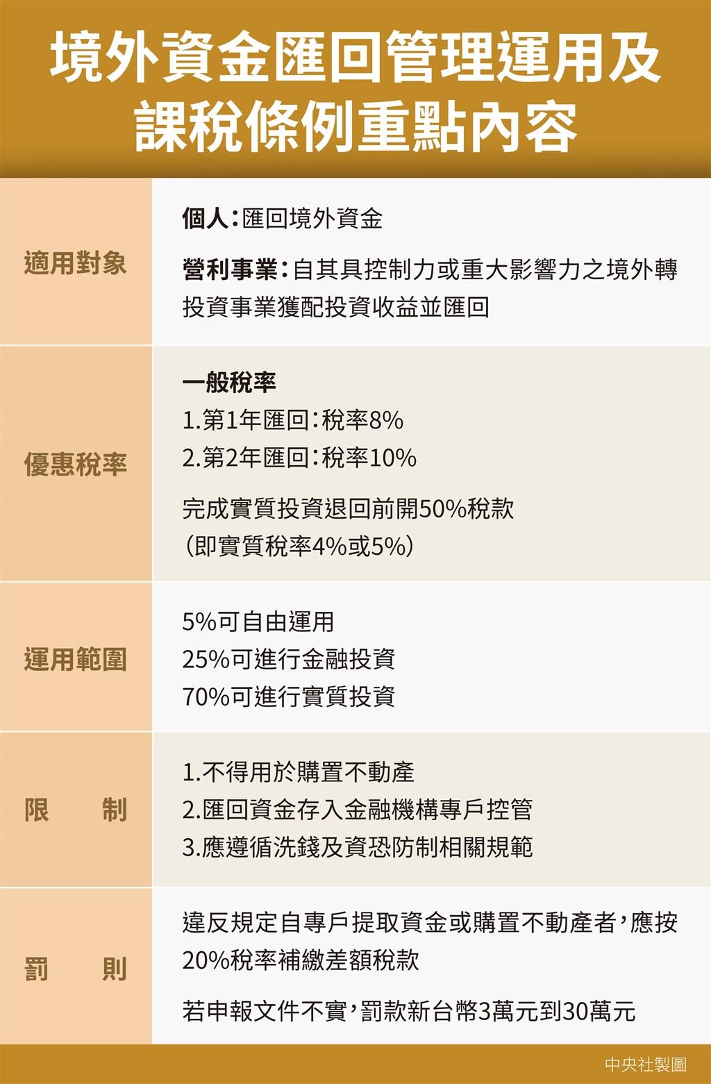 立法院臨時會院會3日三讀通過境外資金匯回管理運用及課稅條例,(中央社製圖)