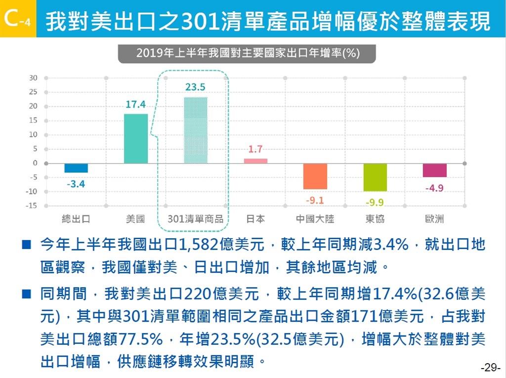根據經濟部統計處分析,受美中貿易戰影響,台灣對美出口且屬301清單產品者出口金額上半年年增23.5%。(經濟部提供)中央社