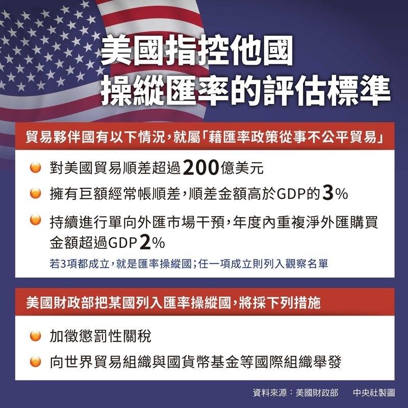 美國財政部針對貿易對手國以訂定的3項指標為評定標準,同時符合3項者,會被列為匯率操縱國,認定該國藉由匯率政策從事不公平貿易競爭。(中央社製圖)