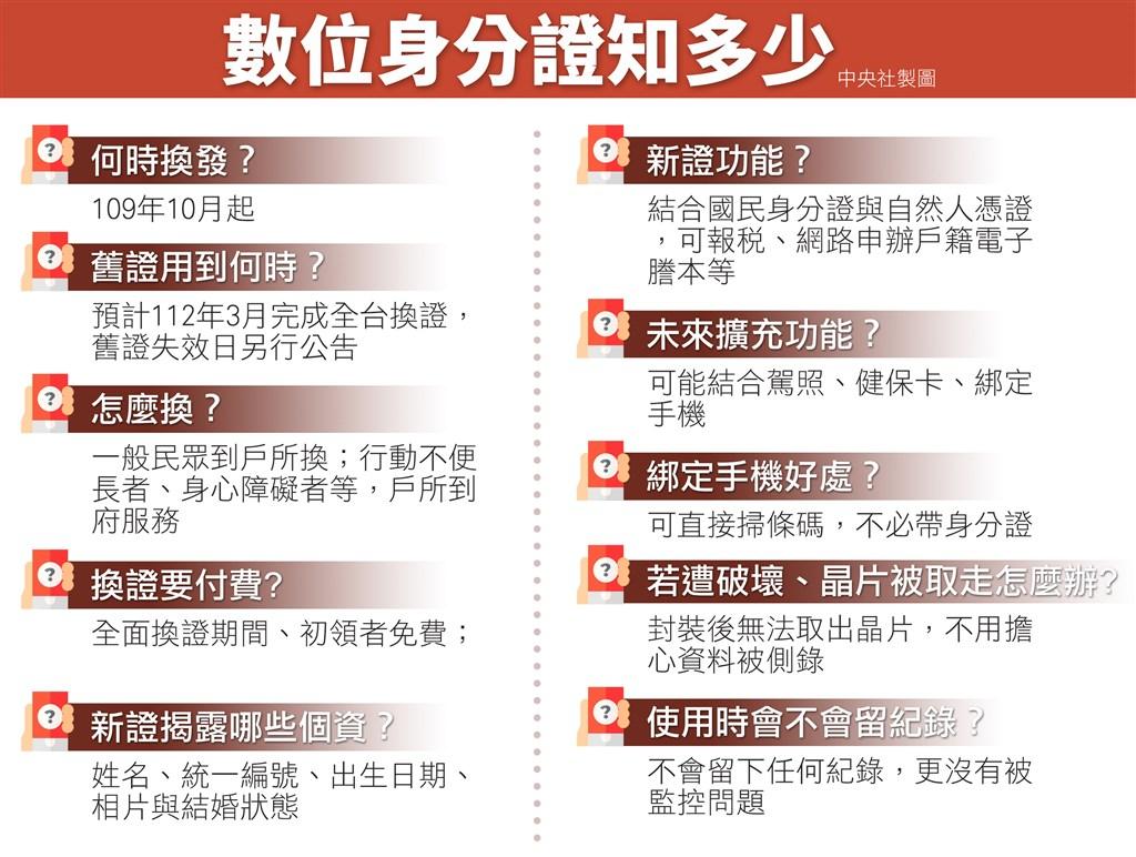 行政院會22日通過,數位身分證將結合國民身分證與自然人憑證,預計明年10月起換發。(中央社製圖)