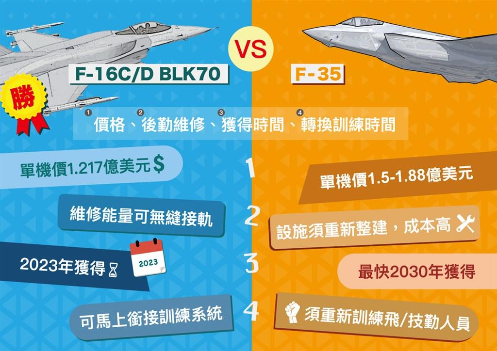 空軍向美採購66架F-16V(Block70)戰機,針對為何採購F-16V而非F-35,空軍官方網站製作圖表,列舉差異說明F-16V優勢。(圖取自中華民國空軍網頁air.mnd.gov.tw)