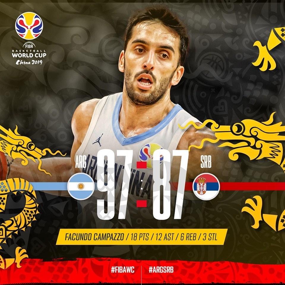 世界盃籃球賽8強戰,阿根廷以97比87擊敗奪冠大熱門塞爾維亞,率先挺進4強。(圖取自facebook.com/FIBAWC)