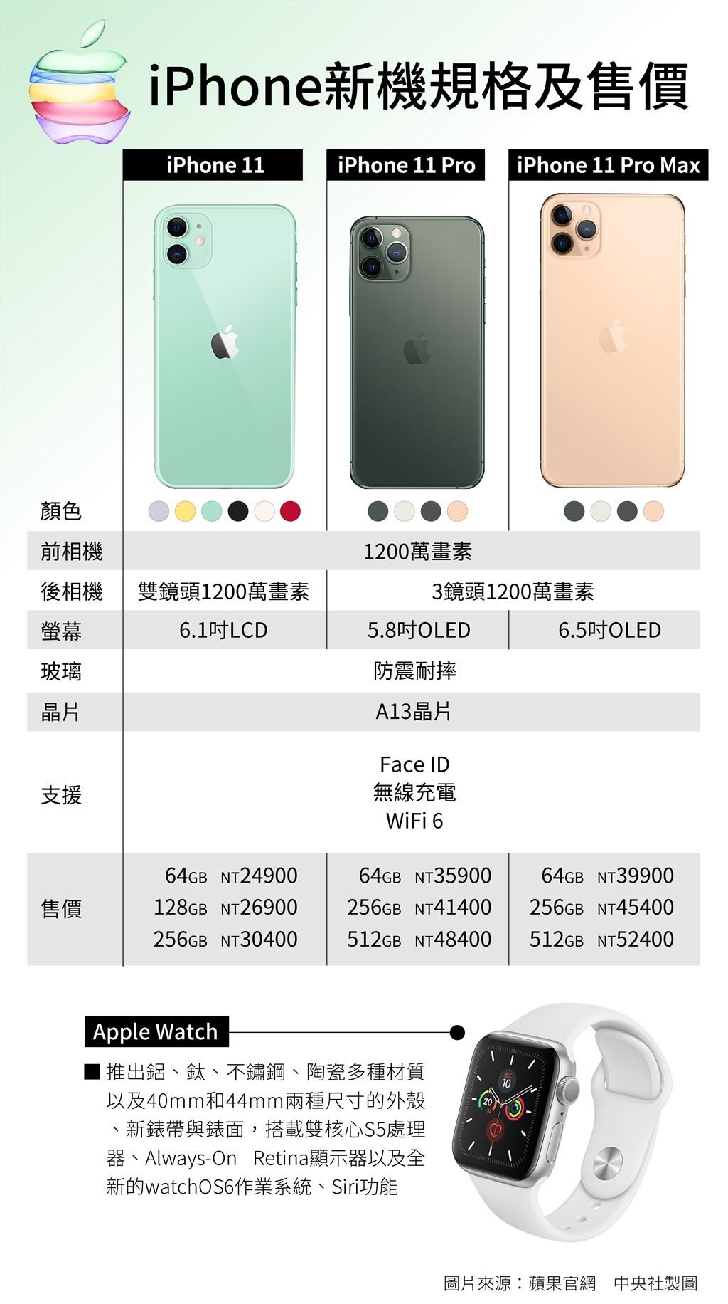 蘋果10日發表3款新iPhone,台灣列入首發市場,將於9月20日開賣。(中央社製圖)