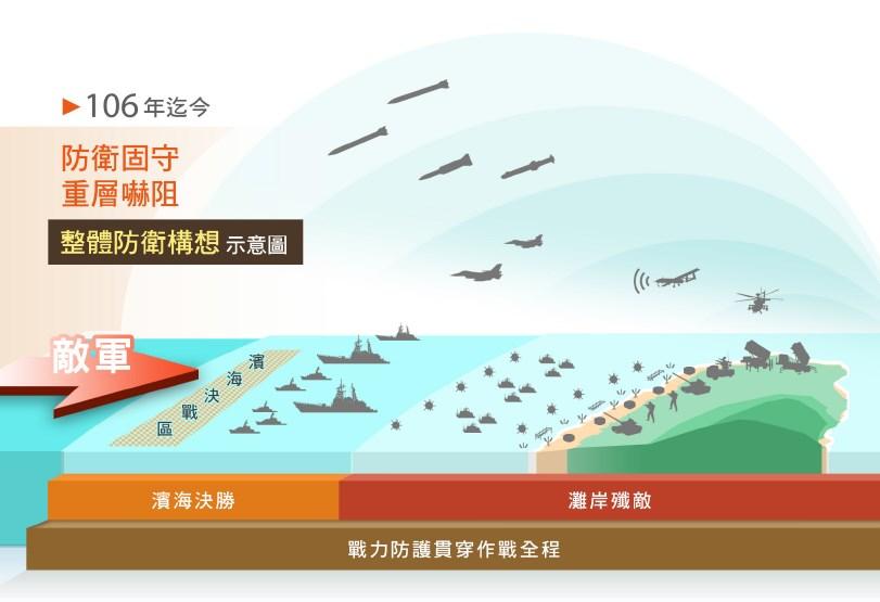 軍方首次明確的公布示意圖,並區分濱海決勝、灘岸殲敵2階段。(圖取自108年國防報告書)