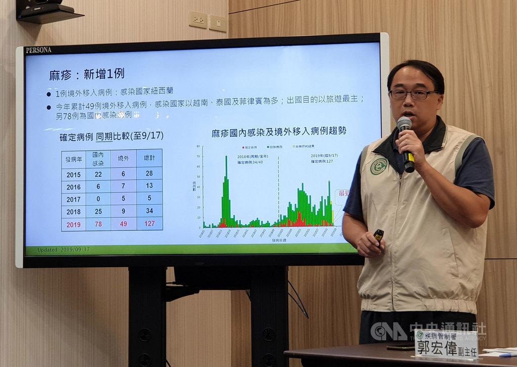 衛生福利部疾病管制署17日公布,台灣上週確診首例來自紐西蘭的境外移入麻疹個案,日前也已提升紐西蘭麻疹旅遊疫情警示至第一級注意(Watch)。中央社記者陳偉婷攝 108年9月17日