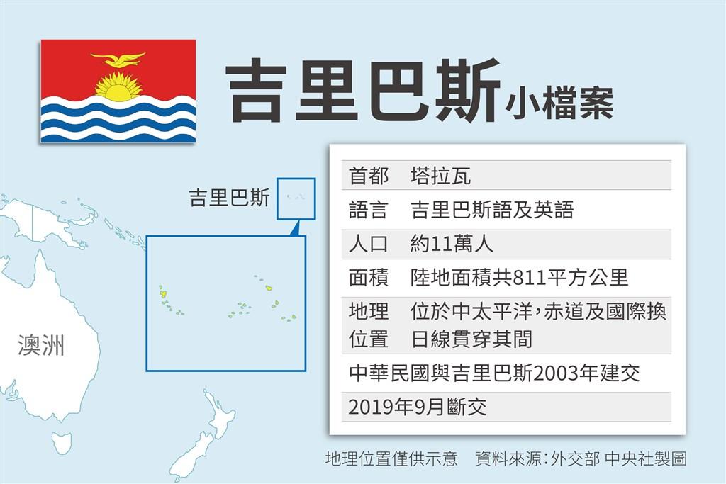 中華民國與吉里巴斯於2003年11月7日起建立大使級外交關係,2019年9月斷交。(中央社製圖)