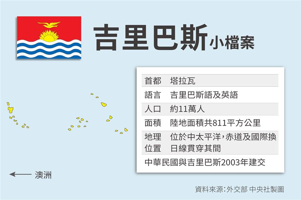 中華民國與吉里巴斯於2003年11月7日起建立大使級外交關係。(中央社製圖)