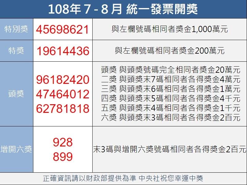 統一發票108年7-8月期千萬元特別獎獎號25日公布,特別獎號碼為45698621;200萬元特獎號碼為19614436。(中央社製圖)