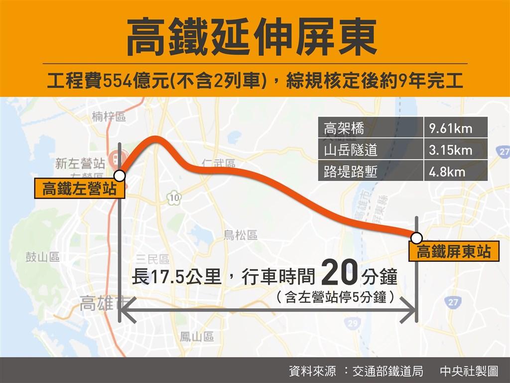 台灣高鐵南延屏東朝向左營方案,交通部日前表示,目標是在2029年底以前可以啟用並正式營運。(中央社製圖)