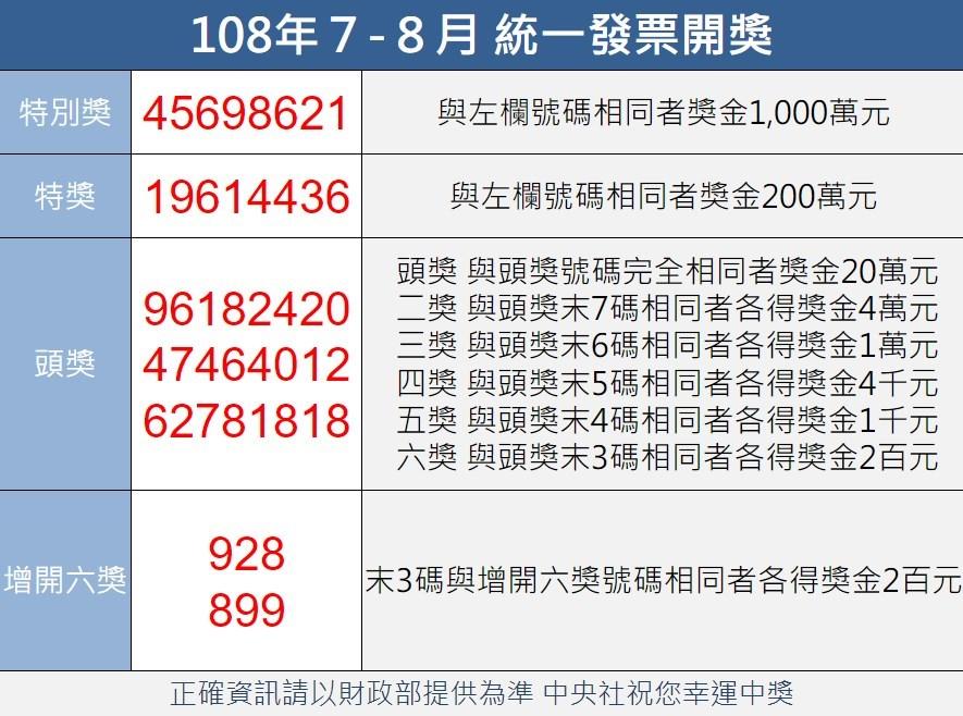 統一發票108年7-8月期千萬元特別獎獎號9月25日公布,特別獎號碼為45698621;200萬元特獎號碼為19614436。(中央社製圖)