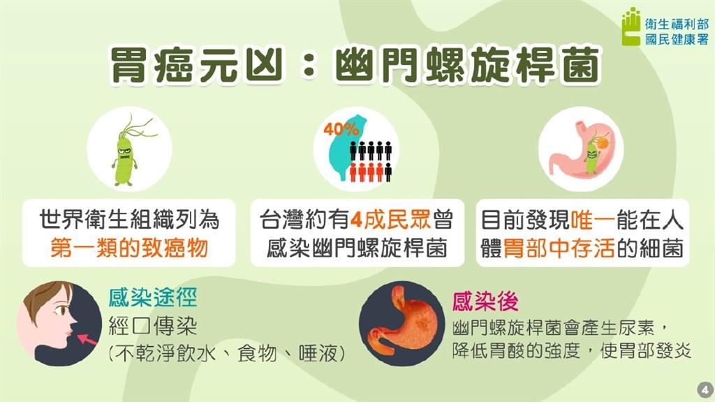 幽門桿菌是導致胃癌主因,醫師及專家強調,感染幽門桿菌100%會使胃部發炎,罹胃癌風險恐高5.6倍。(圖取自國健署網頁health99.hpa.gov.tw)