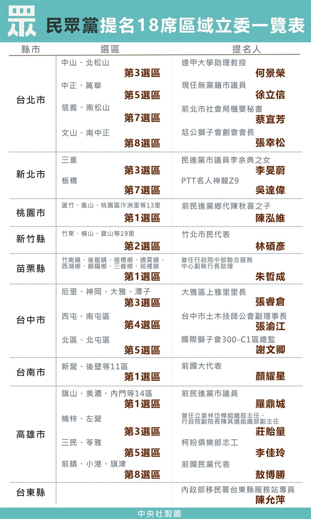 台灣民眾黨到目前為止共提18席區域立委,提名人選範圍涵蓋北中南東,背景囊括藍綠,多選區上演三腳督。中央社製表 108年10月20日