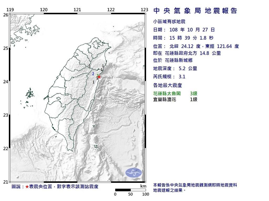 根據中央氣象局最新資訊,27日下午3時39分發生芮氏規模3.1地震,震央位於花蓮縣政府北方14.8公里(位於花蓮縣新城鄉)。(圖取自氣象局網頁cwb.gov.tw)