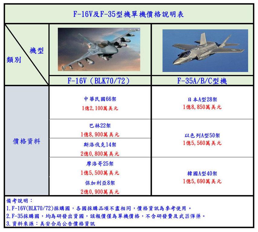 有媒體聲稱台灣購買F-16V價格高於F-35,空軍特別製作表格對外釋疑。(空軍提供)中央社記者游凱翔傳真  108年10月31日