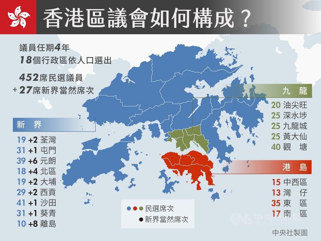香港區議會選舉這次共需選出452席民選議員,各區席次按人口比例計算得出。當然議員則由新界的9個行政區鄉事委員會主席擔任,不須經由區議會選舉產生。(中央社製表) 中央社 108年11月22日