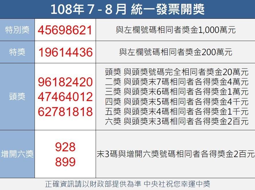 統一發票108年7-8月期千萬元特別獎獎號9月25日公布,財政部提醒,還有3張千萬獎尚無人領取,中獎者應該在109年1月6日以前到指定地點領獎。(中央社製圖)