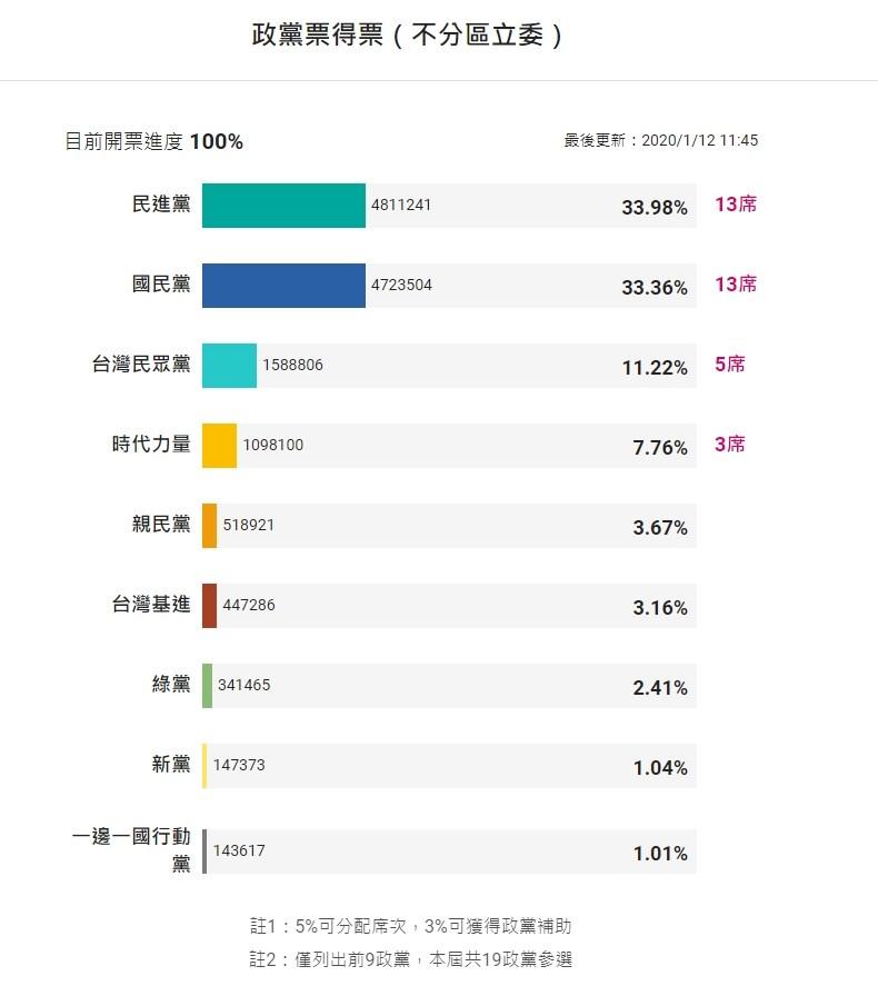 2020大選結果揭曉,政黨票部分,民進黨在不分區立委席次卻與國民黨相同,僅拿下13席。(中央社製圖)