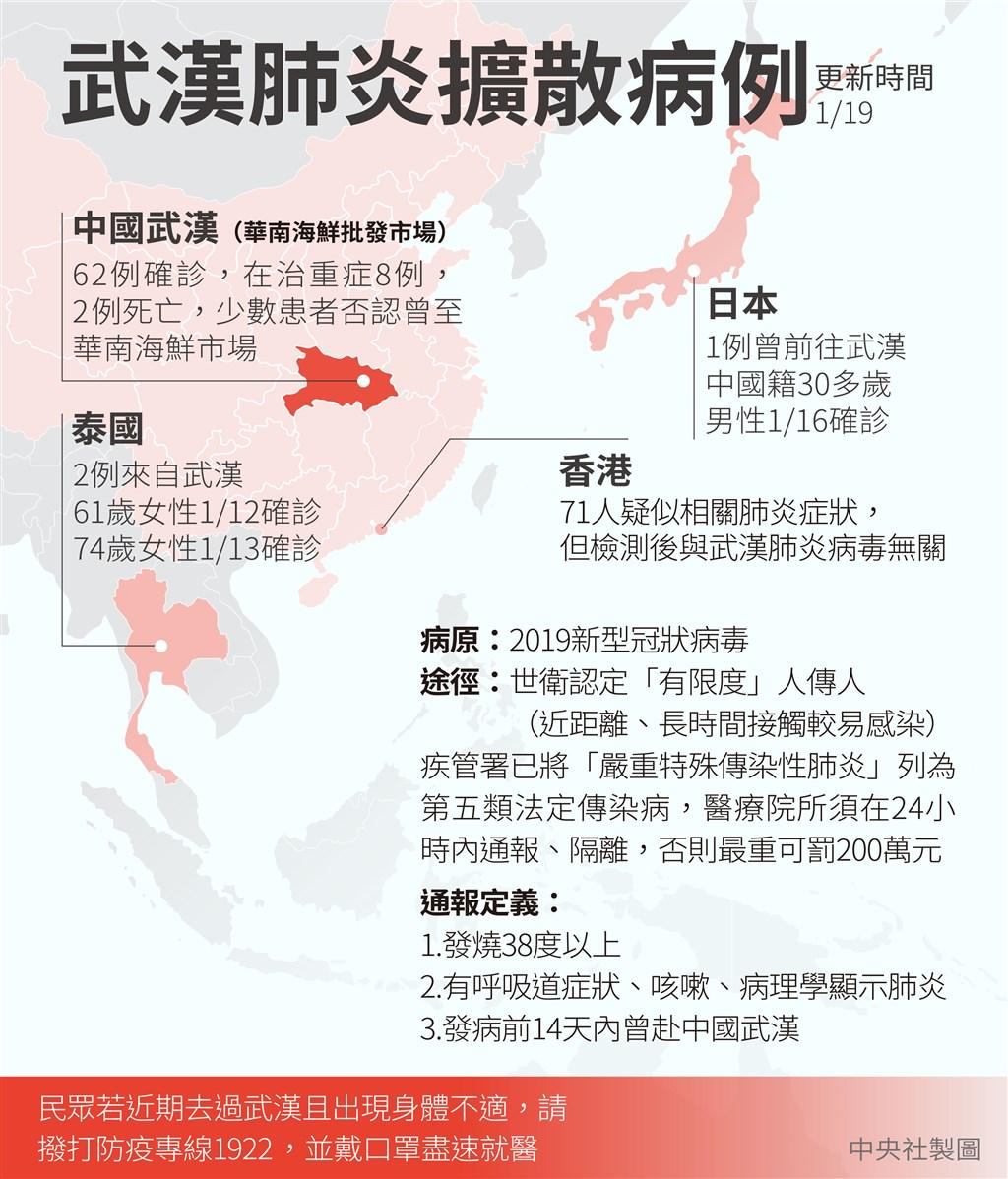 中國武漢華南海鮮市場一帶2019年12月起爆發不明原因肺炎疫情,截至2020年1月17日確診病例已有62例。(中央社製圖)