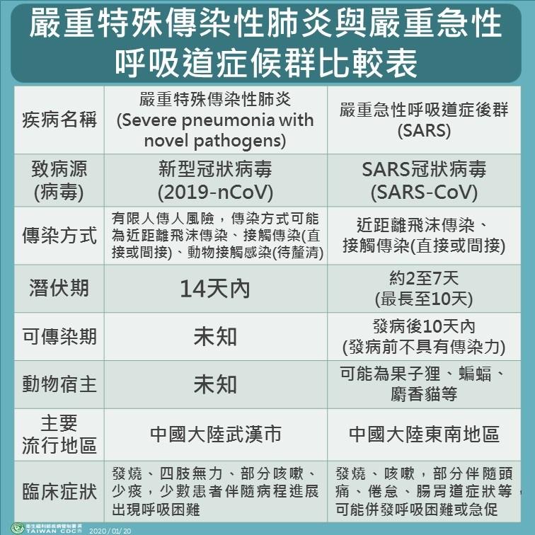 疾管署副署長莊人祥20日說,與SARS相比,新型冠狀病毒造成的肺炎個案致死率較輕微。(圖取自疾管署網頁cdc.gov.tw)