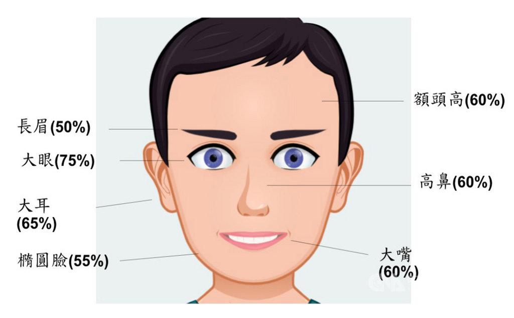 台灣彩券公司統計,2019年全台共誕生20位億元頭獎得主,最多為50至59歲男性,歸結外貌特徵,大多為高額頭、長眉,有高鼻、大眼、大嘴、大耳,多為橢圓臉,血型則以O型最多。(台灣彩券公司提供)中央社記者吳佳蓉傳真 109年1月24日