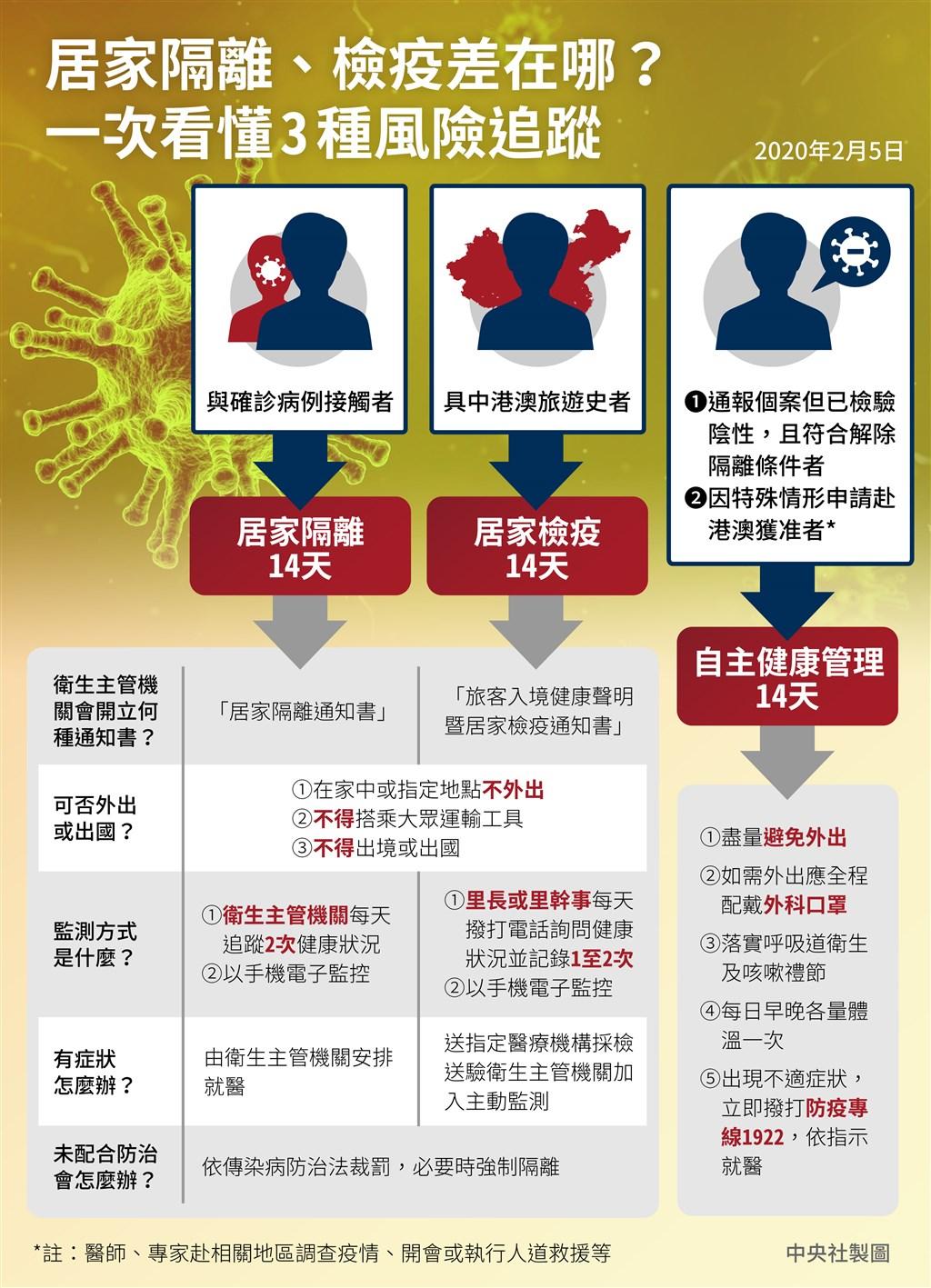中國武漢肺炎疫情升溫,對於有被傳染疑慮者的處理方式分為居家隔離、居家檢疫及自主健康管理。(中央社製圖)