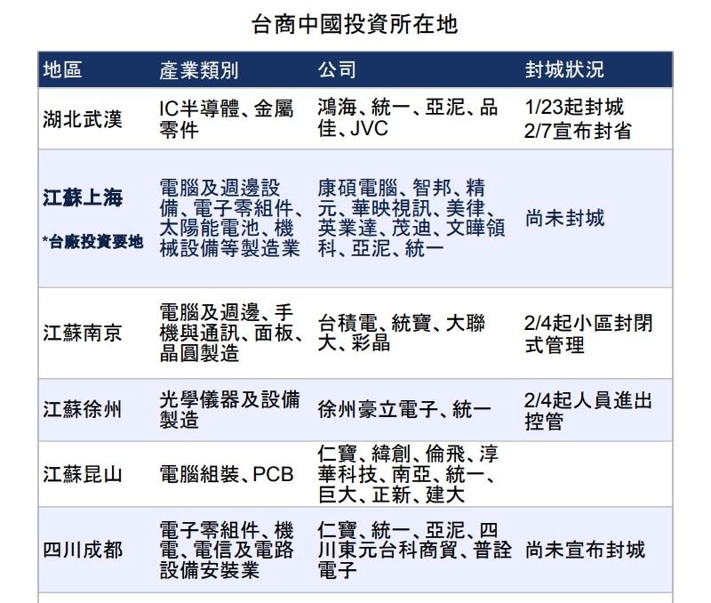武漢肺炎在中國各地疫情尚未明顯緩和下,缺工問題衝擊蘋果等重要商品的全球供應鏈產能。圖為台商在中國的投資所在地。(中央社製圖)