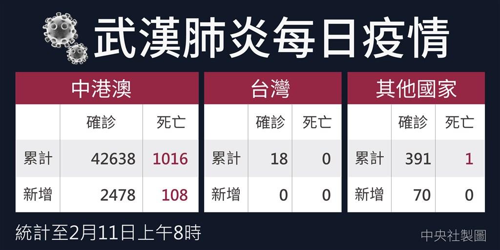 截自11日上午8時,中國武漢肺炎確診人數42638人,死亡1016人。(中央社製圖)
