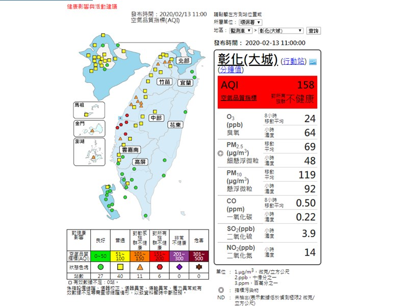 依據行政院環境保護署13日上午10時監測結果顯示,分布於彰化、雲林及嘉義的6個監測站達「紅色警示」等級,預計傍晚全台降雨機率提升,空氣品質將逐漸好轉。(圖取自行政院環保署網頁taqm.epa.gov.tw)
