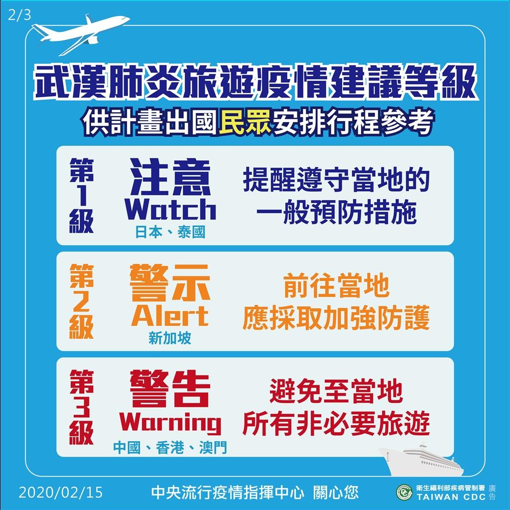 疫情指揮中心晚間發布圖表,詳細解釋旅遊疫情建議等級和疫情流行地區分級不同。旅遊疫情建議等級共分為3級,提供給計畫出國民眾安排行程參考。(中央社)