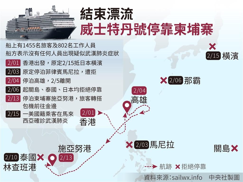 遭多國拒絕停靠,13日終靠柬埔寨的「威士特丹號」郵輪,因有美國女乘客在馬來西亞被驗出武漢肺炎確診,導致數名同船旅客在吉隆坡登機被拒,暫時無法回國。(中央社製圖)