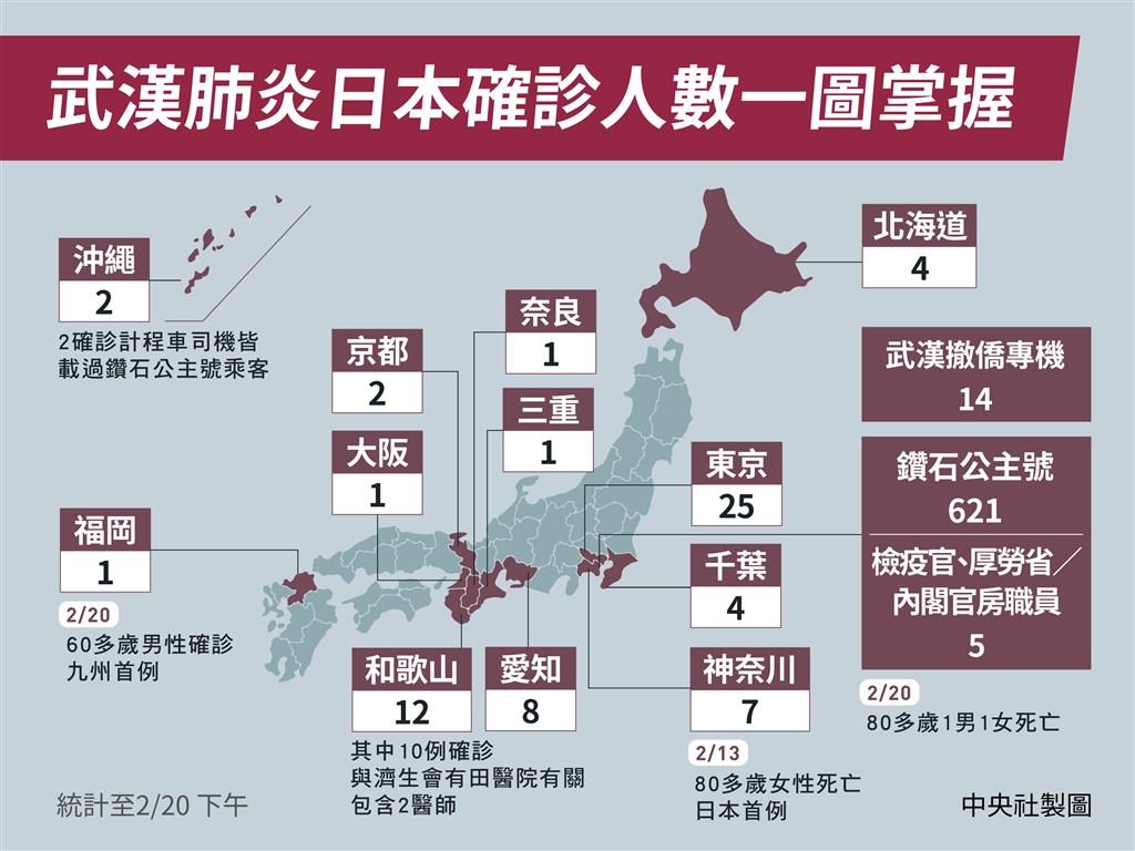 日本13日發生住在神奈川縣的80多歲女性死亡,是境內武漢肺炎首起死亡案例;加上20日2例遊輪旅客,日本境內總計已有3人死亡。(中央社製圖)