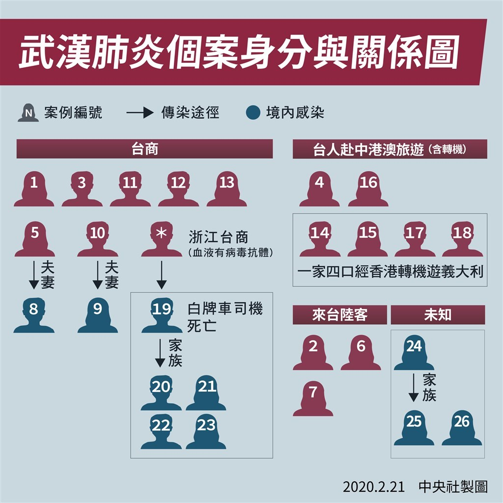 台灣第24例武漢肺炎病例是北部一名60多歲女性,根據疫情調查,她已長達2年沒出國,感染途徑還在追。(中央社製圖)
