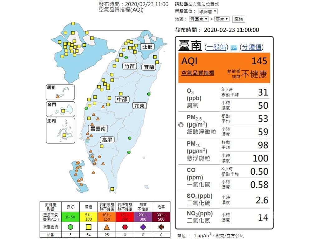 環保署表示,因環境風場為東北風,雲嘉南以南地區位於下風處,污染物易累積,23日空氣品質大多呈現橘色提醒等級。(圖取自環保署空氣品質監測網網頁taqm.epa.gov.tw)