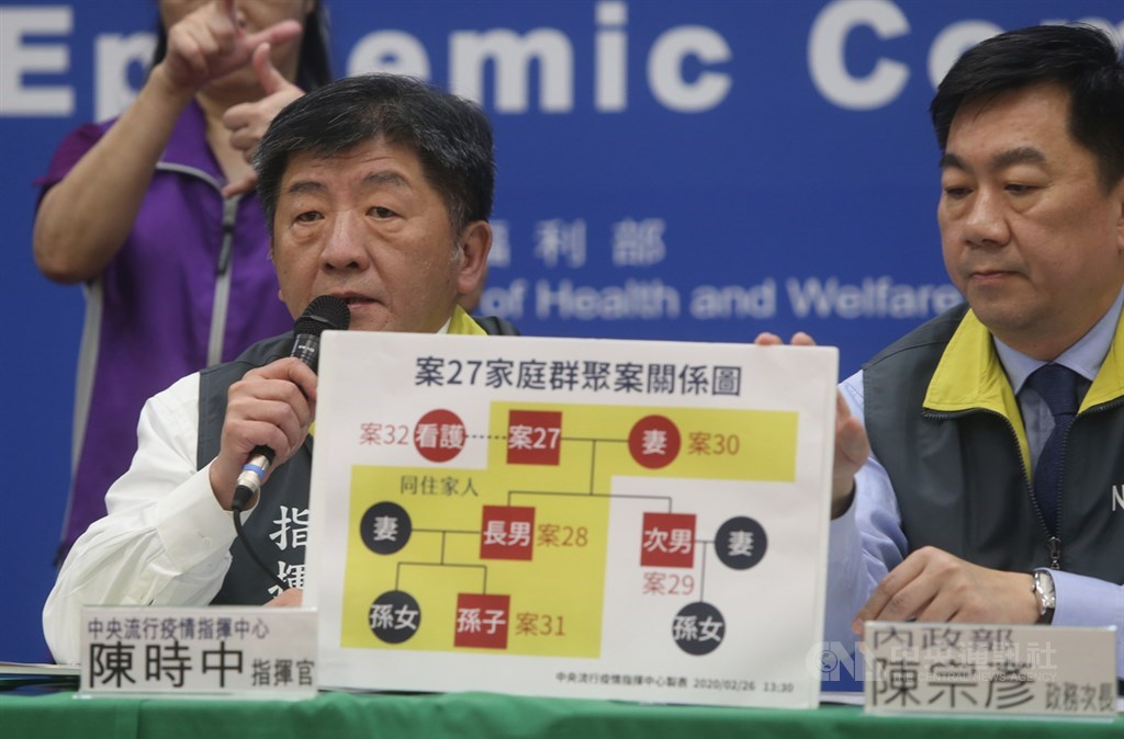 中央流行疫情指揮中心26日宣布,台灣新增1例武漢肺炎確診個案,為第27例北部80餘歲老翁的外籍看護。目前已累計32例確診病例。指揮官陳時中(左)用圖表說明此家庭群聚案。中央社記者鄭傑文攝 109年2月26日