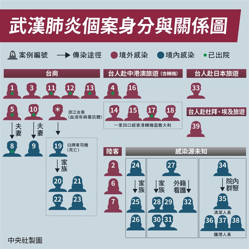 指揮中心29日宣布新增5例武漢肺炎確診個案,其中4人是第34案北部某醫院的接觸者。(中央社製圖)