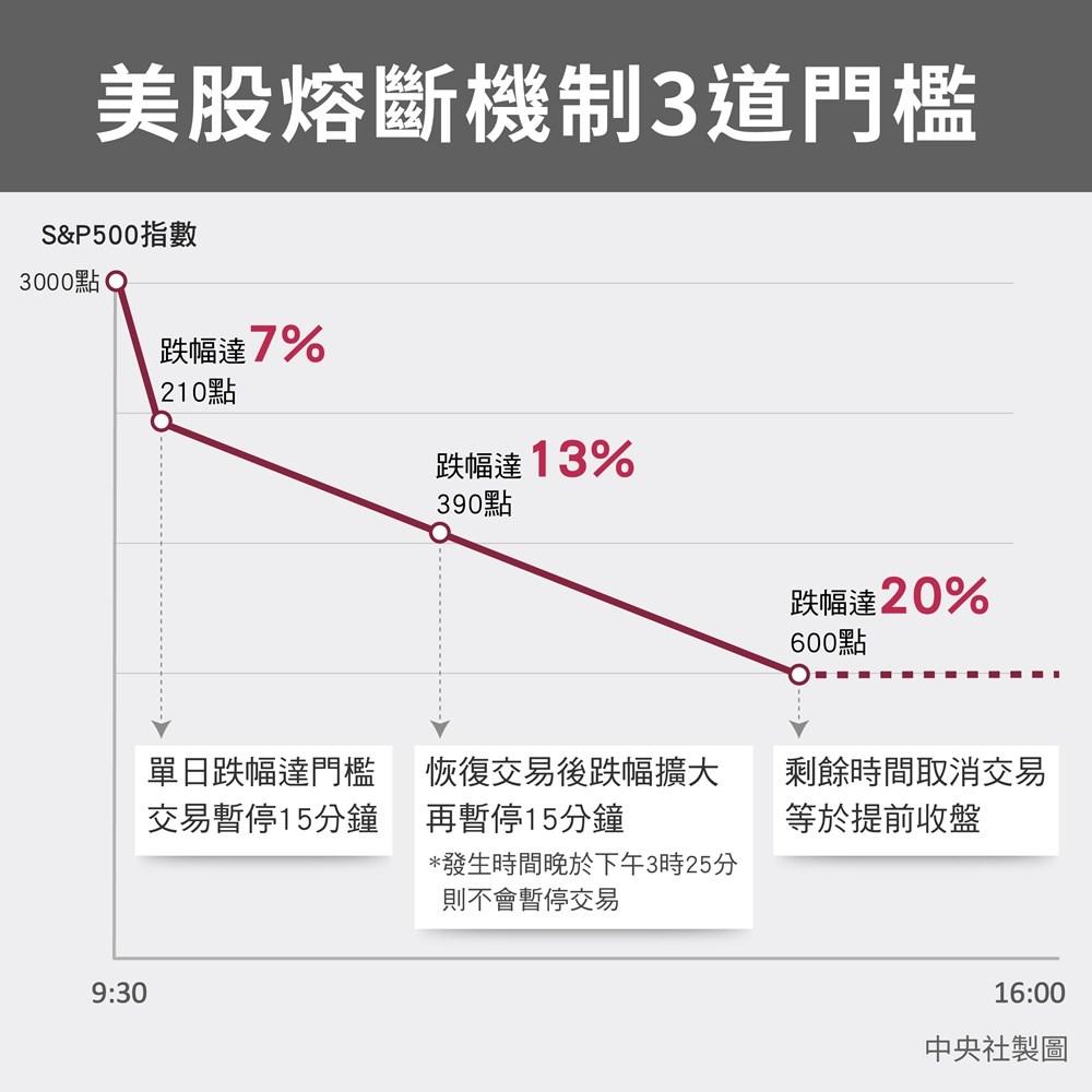 聯準會降息救市美股不領情道瓊崩跌12 創32年來最大跌幅 證券 重點新聞 中央社cna