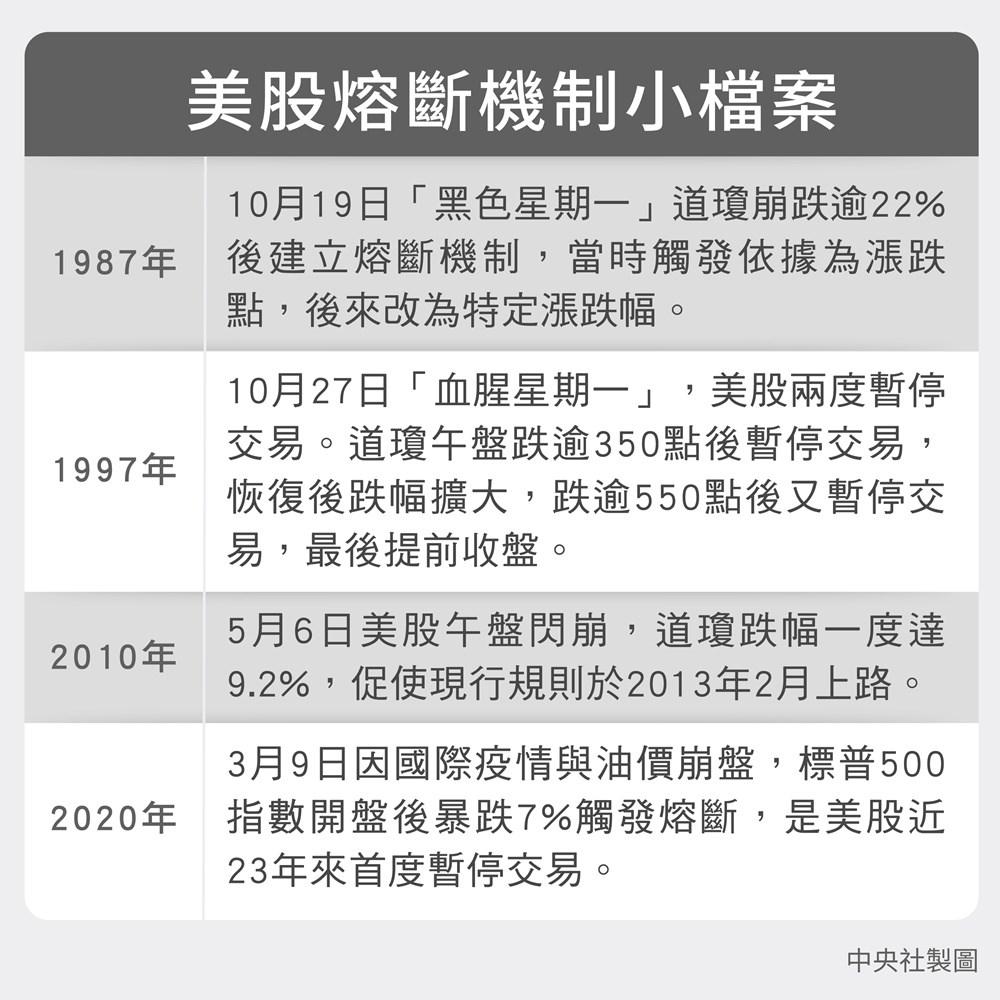美股熔斷機制是1987年10月19日「黑色星期一」道瓊工業指數崩跌逾22%後上路。(中央社製圖)