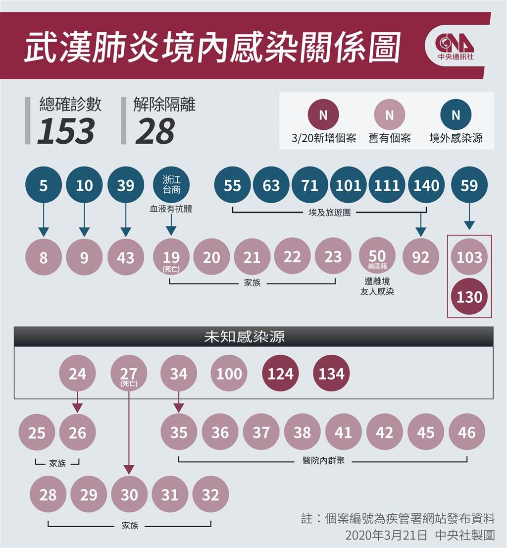 武漢肺炎延燒,指揮中心21日宣布再增18例,均為境外移入,累計確診153例。(中央社製圖)