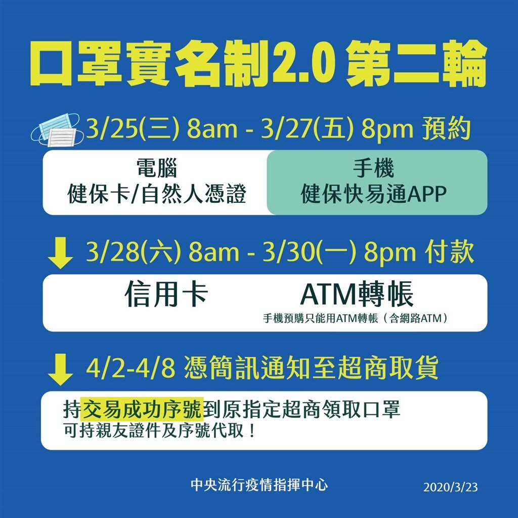 疫情指揮中心23日宣布,口罩上網買將於25日開始第二輪預購。(圖取自facebook.com/TWCDC)