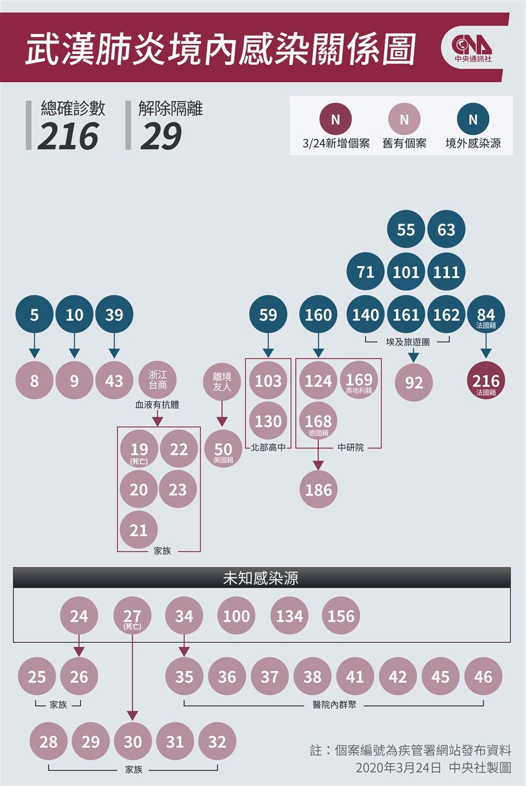 疫情指揮中心24日晚間宣布新增1例武漢肺炎的本土確診個案216,原列為案84的接觸者,為一起境外移入引起的本土個案。(中央社製圖)
