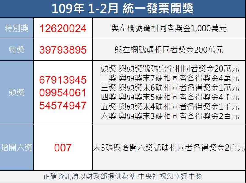 統一發票109年1-2月中獎號碼公布,特別獎號碼為12620024;200萬元特獎號碼為39793895。(中央社製圖)
