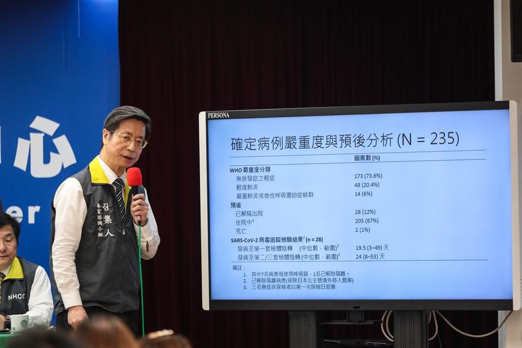 疫情指揮中心專家張上淳26日說,針對台灣235名武漢肺炎病例分析,超過7成是輕症。(中央流行疫情指揮中心提供)