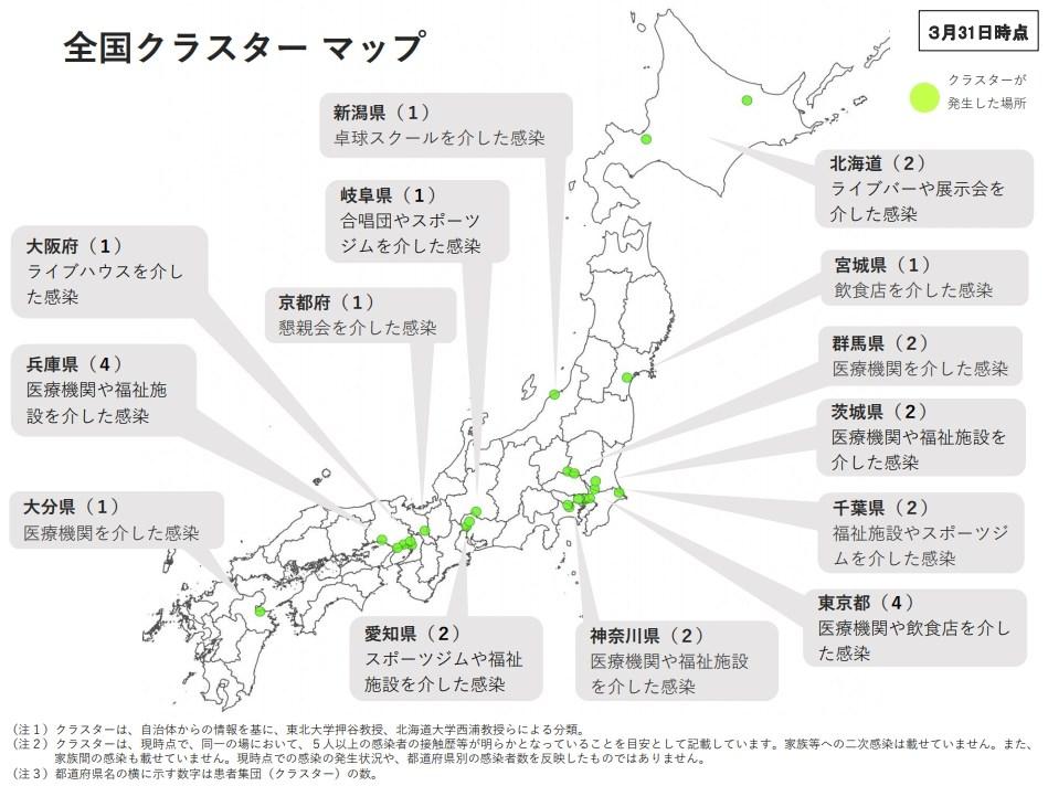 日本厚生勞動省3月31日更新日本境內群聚感染地圖,分布在14都道府縣共26處。(圖取自日本厚生勞動省網頁mhlw.go.jp)