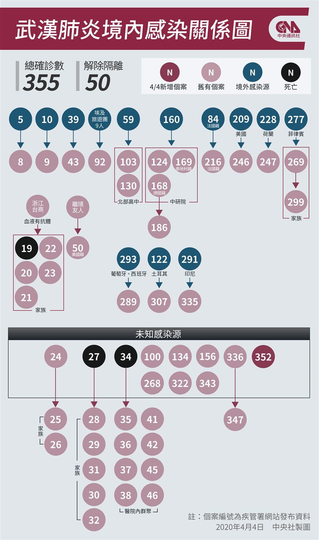武漢肺炎疫情延燒,指揮中心4日宣布新增7例武漢肺炎病例,其中1例(案352)為本土感染。(中央社製圖)