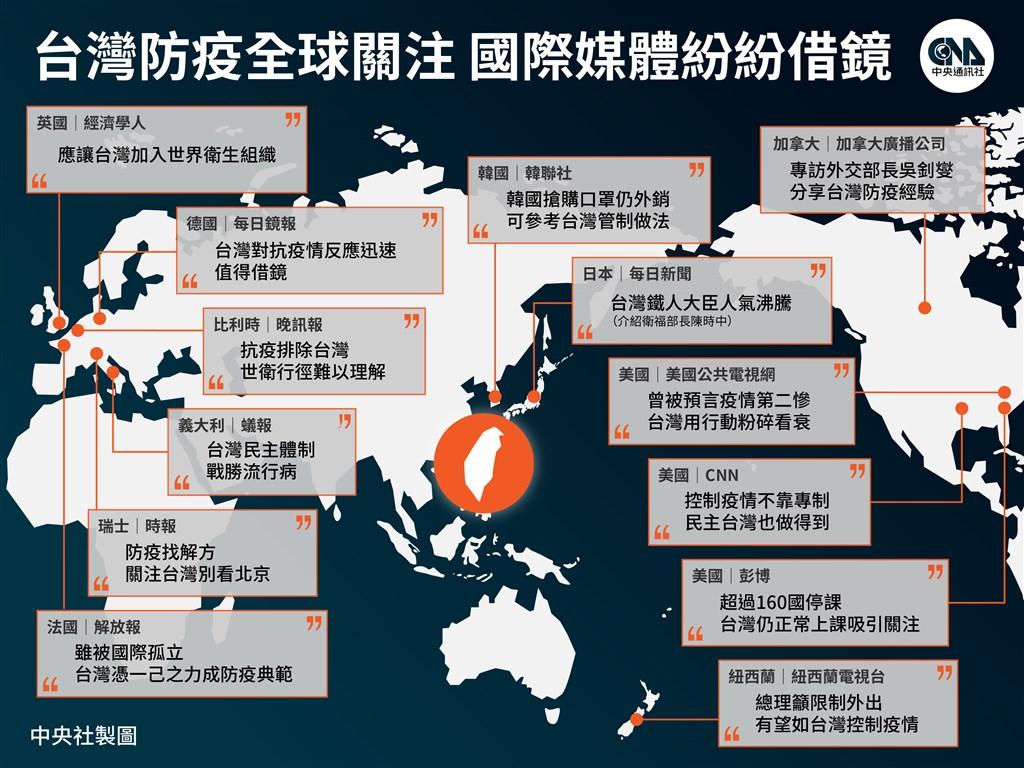 武漢肺炎2019年底爆發,短短3個多月遍及全球,台灣致力控制疫情及分配防疫物資,多國媒體紛紛將目光投向台灣的做法。(中央社製圖)