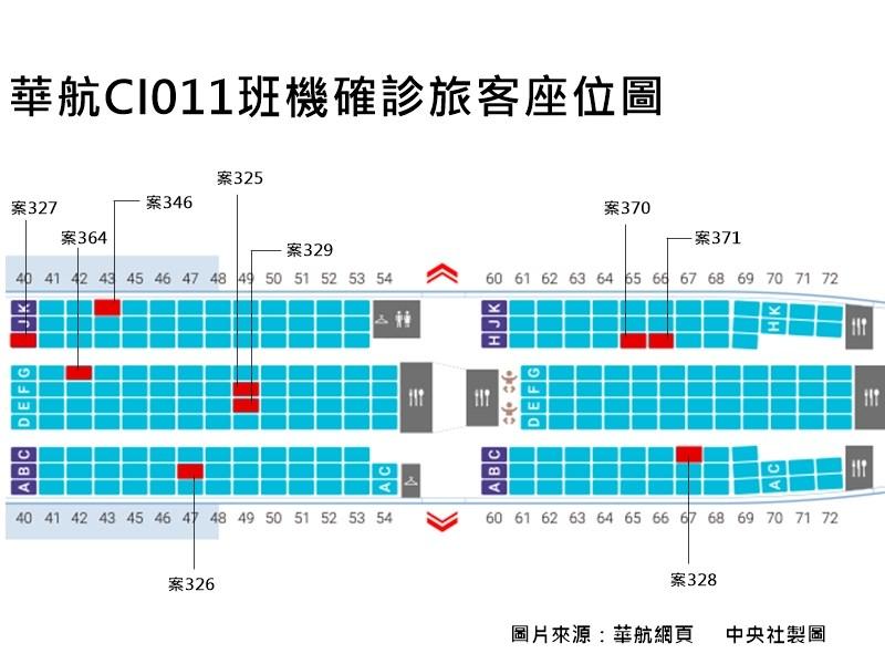 3月30日中華航空CI011班機回台的旅客,已有9人確診武漢肺炎,指揮中心公布9人座位。(中央社製圖)